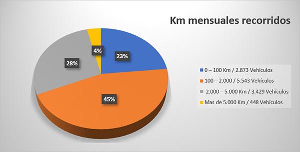 estudio-km-mensuales
